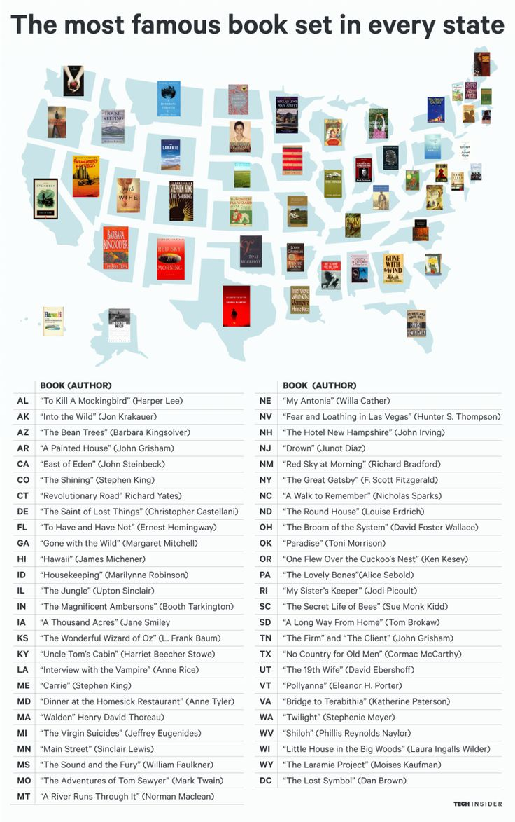 Most Famous Book In Every State