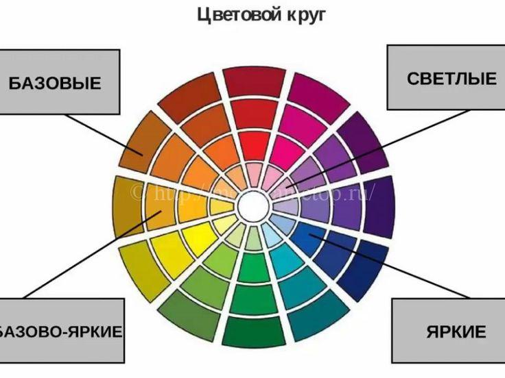 таблица сочетание цветов в одежде