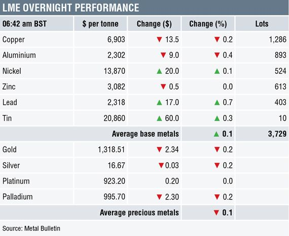 METALS MORNING VIEW 11/05: Metals prices consolidate ahead