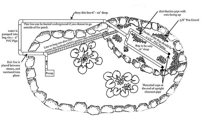 49 best slope drainage images on pinterest garden ideas for Pond gravel filter design