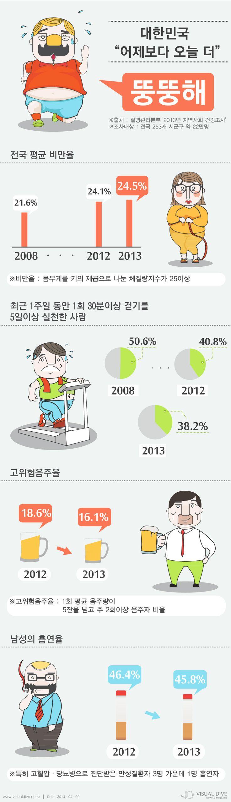한국인, 갈수록 뚱뚱해지고 덜 걷는다 '매년 비만율 증가' [인포그래픽] #body #Infographic ⓒ 비주얼다이브 무단 복사·전재·재배포
