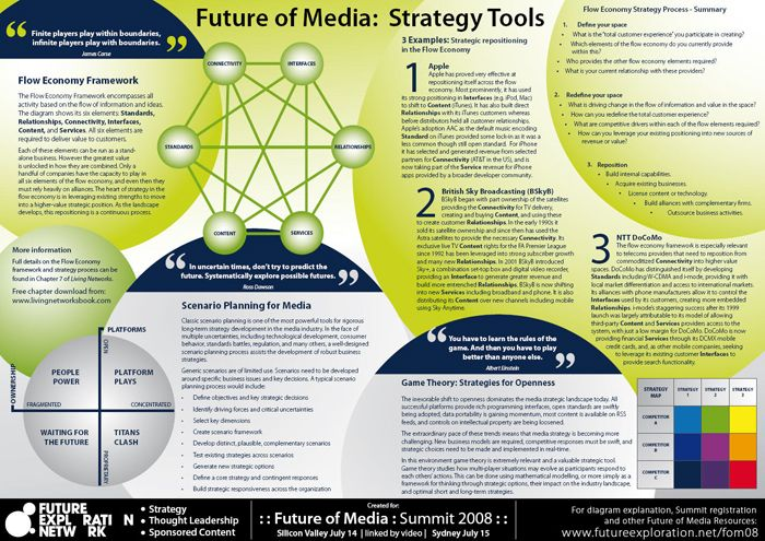 Future of Media: Strategy Tools  Go to www.rossdawson.com to download full-size version
