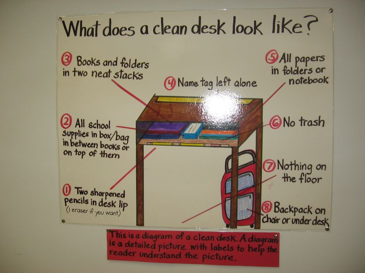 This Clea Desk Diagram will help you clearly communicate your expectations of an organized desk to kids