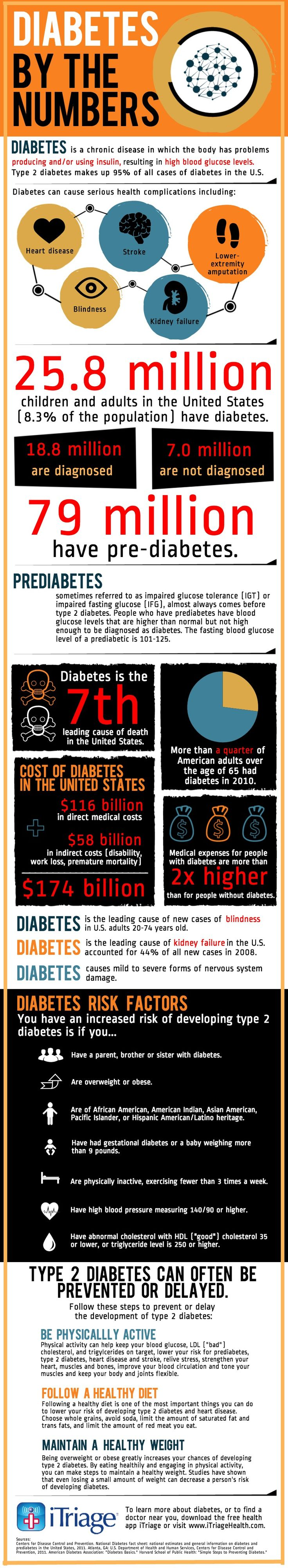 Diabetes By the Numbers (Infographic) | New Visions Healthcare Blog