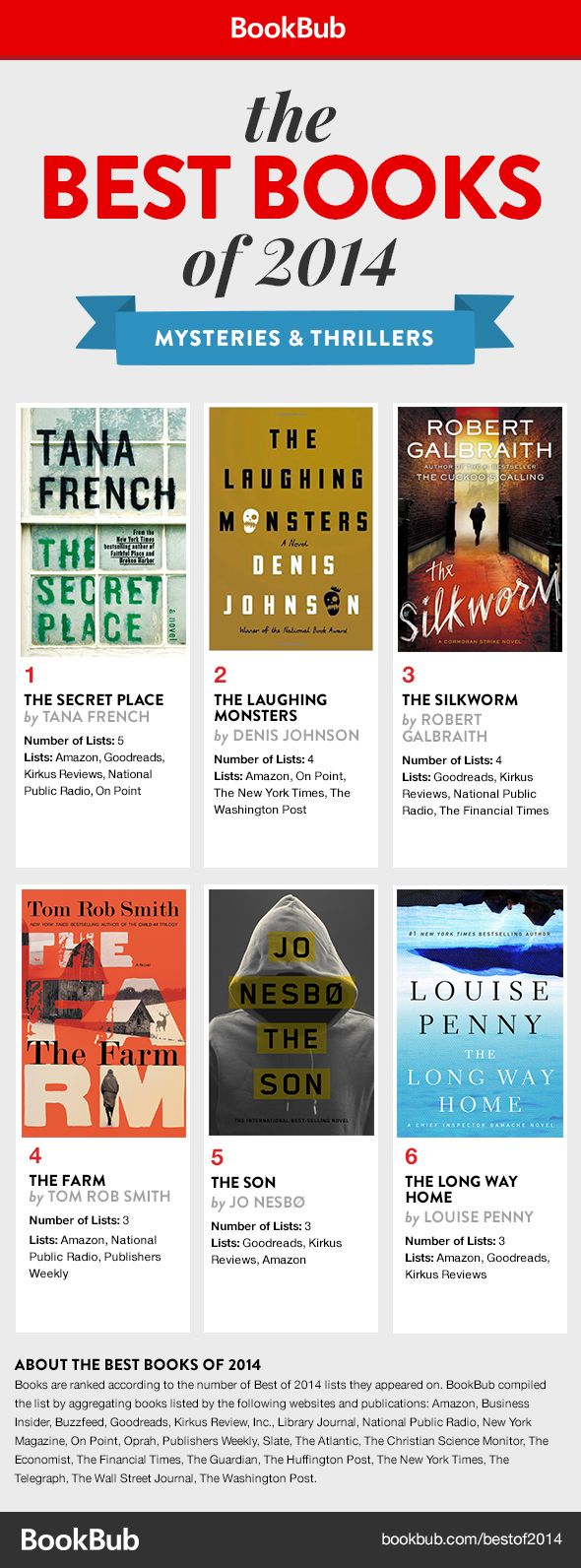 The best mysteries & thrillers of the year - how many have you read?