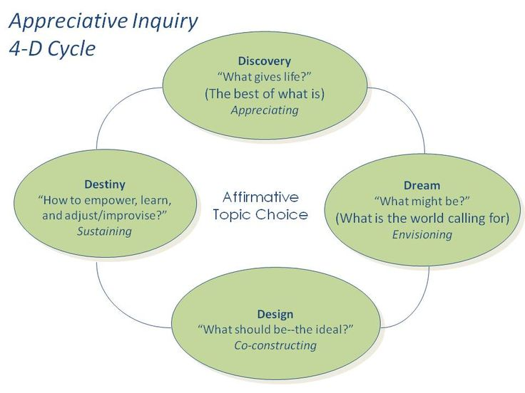17 best appreciative inquiry images on pinterest appreciative appreciative inquiry fandeluxe Gallery