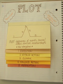 Plot foldable from My Adventures Teaching Jr High Eng--she has directions on how to set up the page too!