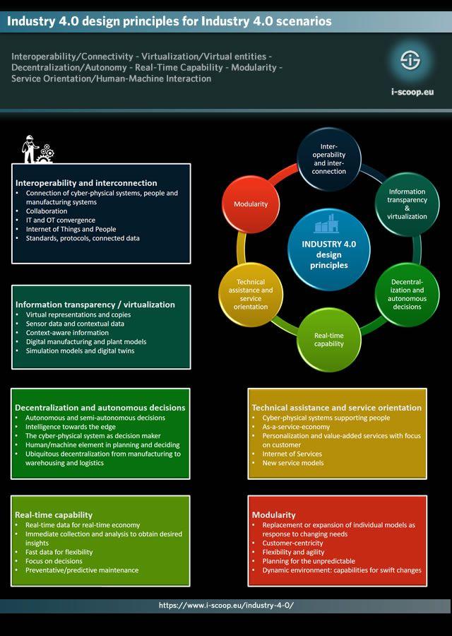 Industry 4 0 Design Principles For Industry 4 0 Scenarios