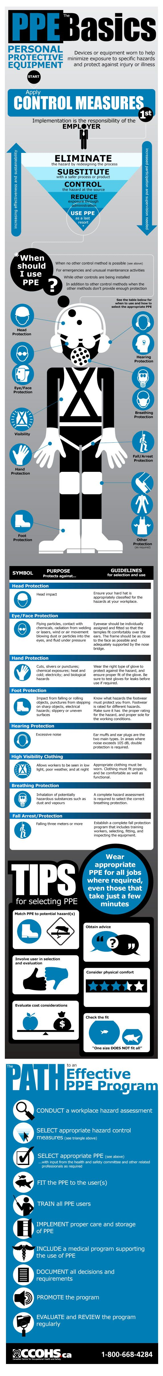 Learn more about the most common types of PPE, as well as designing an effective PPE program.  http://www.ccohs.ca/oshanswers/prevention/ppe/