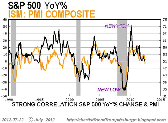 "Notice that the S 500 stock market index is highly correlated to the Composite. Those who expect stocks to rise despite the PMI Composite cratering will have to explain why ""this time it's different."""
