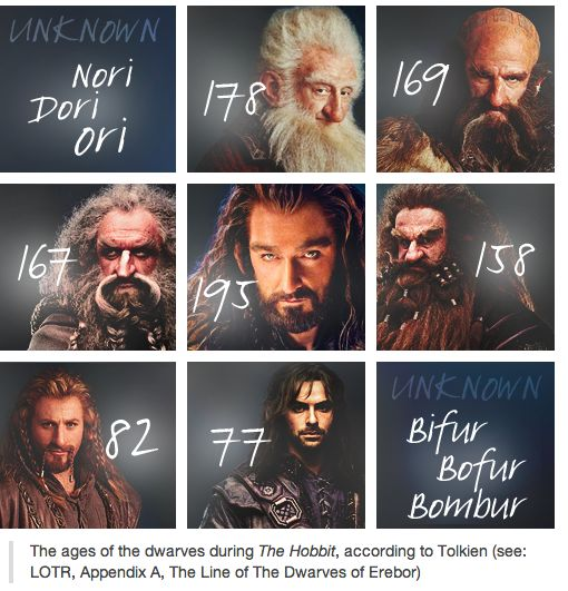 Ages of the Dwarves during 'The Hobbit' according to Tolkien