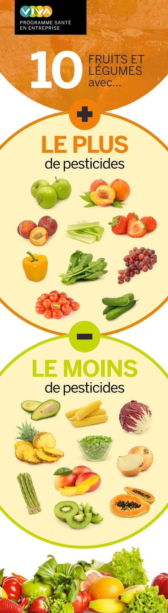 Un bon lavage est recommandé pour éliminer les résidus de pesticides, particulièrement pour ceux dont la pelure est comestible.