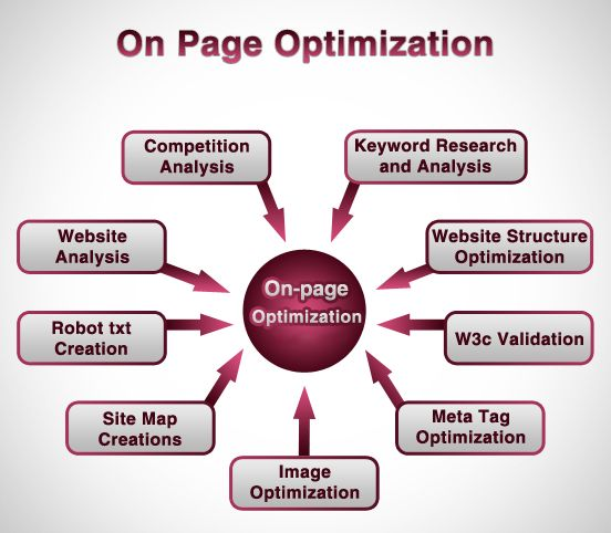 What is On page optimization ?? On page means doing keyword analysis , Title optimization , meta tag optimization , image optimization , robot.txt creation ,site map creation etc...