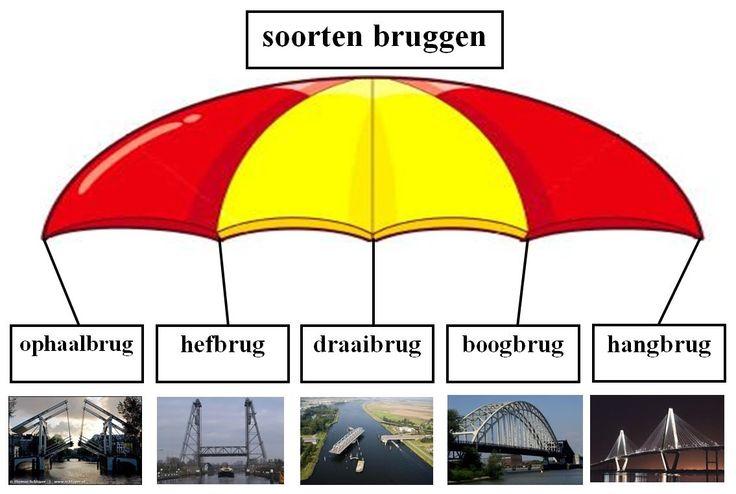 soorten bruggen