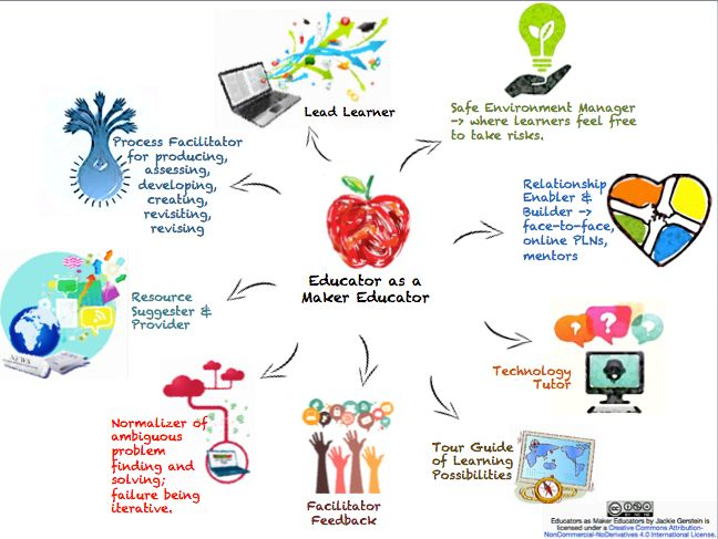 The Mindset of the Maker Educator