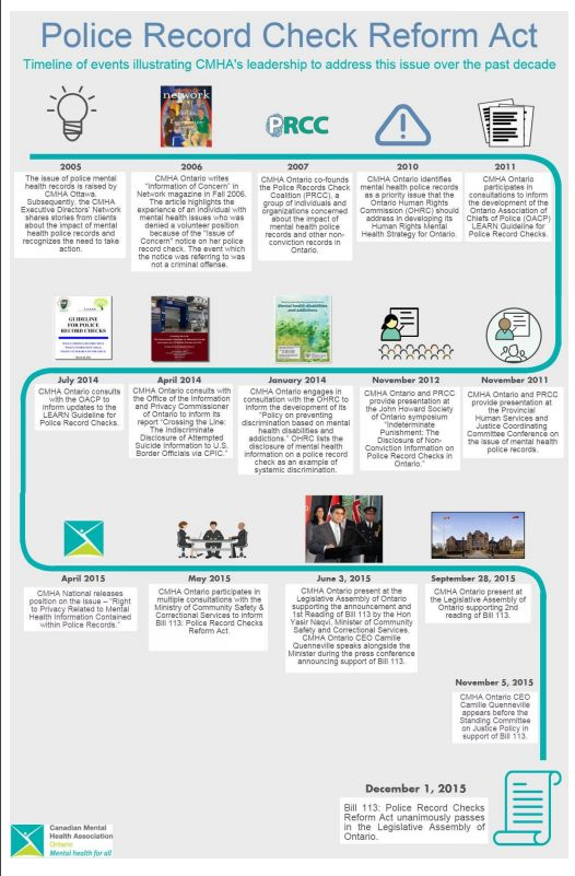 Infographic - timeline of CMHA's leadership on Police Record Check reform