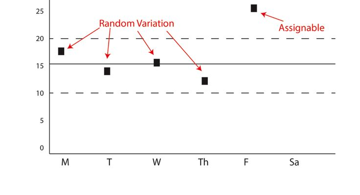 Looking for the best method of using data to determine clinical interventions? Using statistical process control (SPC) charts is a very effective ...