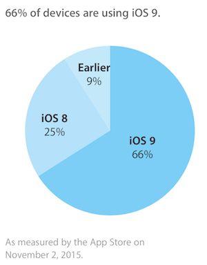 Il tasso di adozione di iOS 9 schizza in alto a seguito del rilascio di iOS 9.1