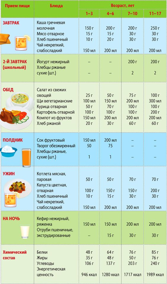 Правильно Питание Для Похудения Подростков. Полезное меню и диета для похудения на ПП для подростков