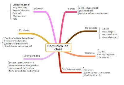Les quichotteries de Delphine: Carte Mentale Comunico en Clase