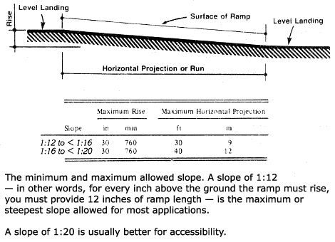 Residenital Wheelchair Ramp construction Diagram Requirements