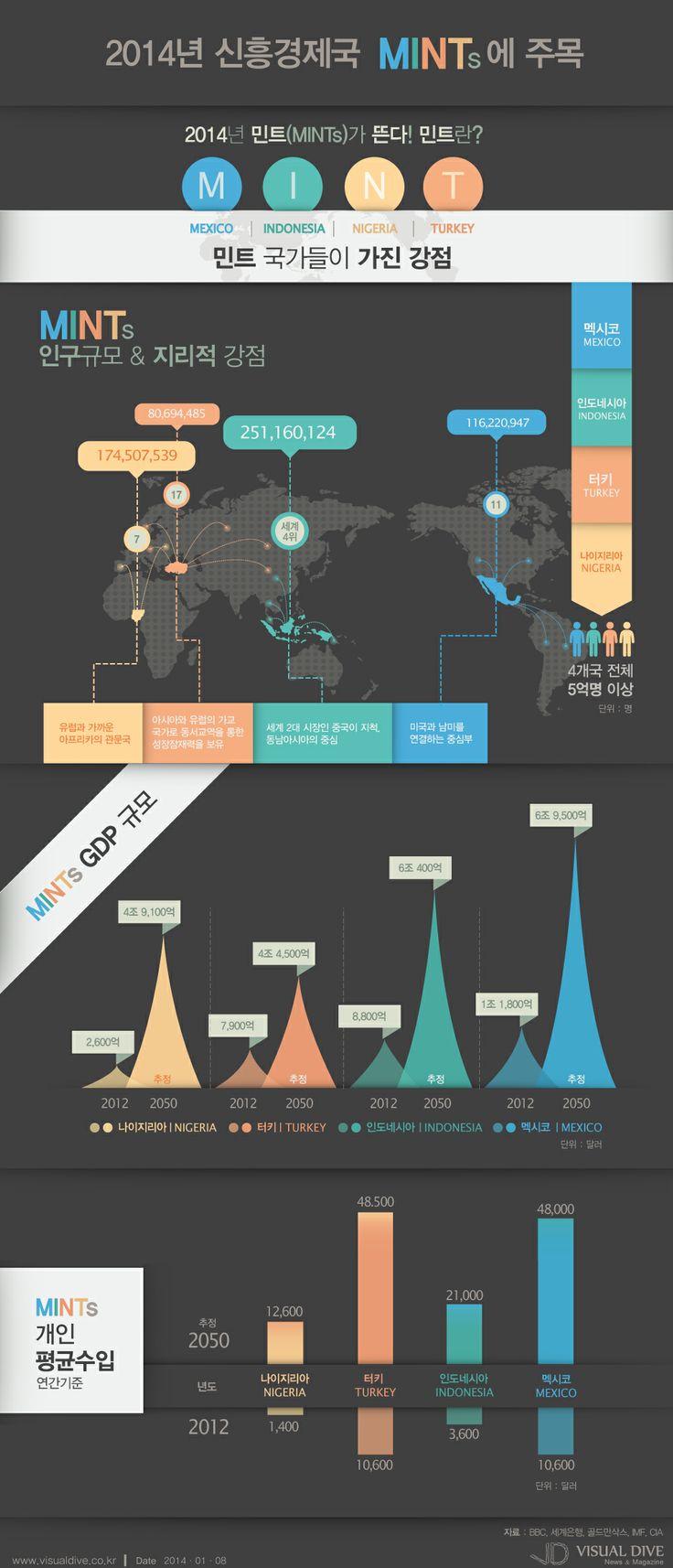 [인포그래픽] 2014년 신흥경제국 민트(MINTs)에 주목하라 #mints / #Infographic ⓒ 비주얼다이브 무단 복사·전재·재배포 금지