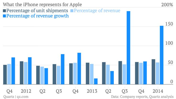 Apple iPhone sales growth chart
