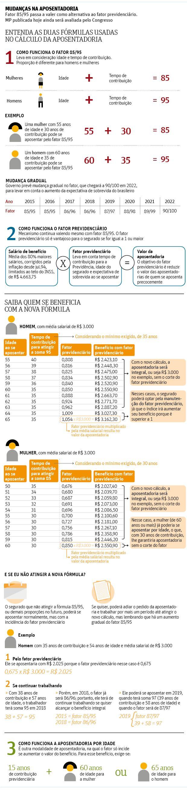 Novo cálculo para aposentadoria passa a valer e muda gradualmente até 2022 - 18/06/2015 - Mercado - Folha de S.Paulo