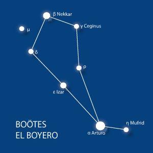 Las constelaciones más fáciles de reconocer en el cielo: El Boyero - Boötes