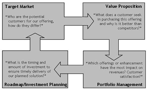 Product Development Strategy | PRODUCT DEVELOMENT | Pinterest ...