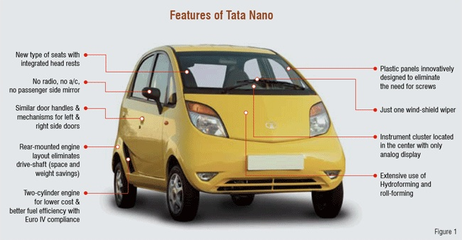 a roadblock for tata nano Tata nano coming to a screeching halt has at least made one thing clear — while everybody wants to own a car at the most reasonable price possible, nobody wants a cheap car — a car that .