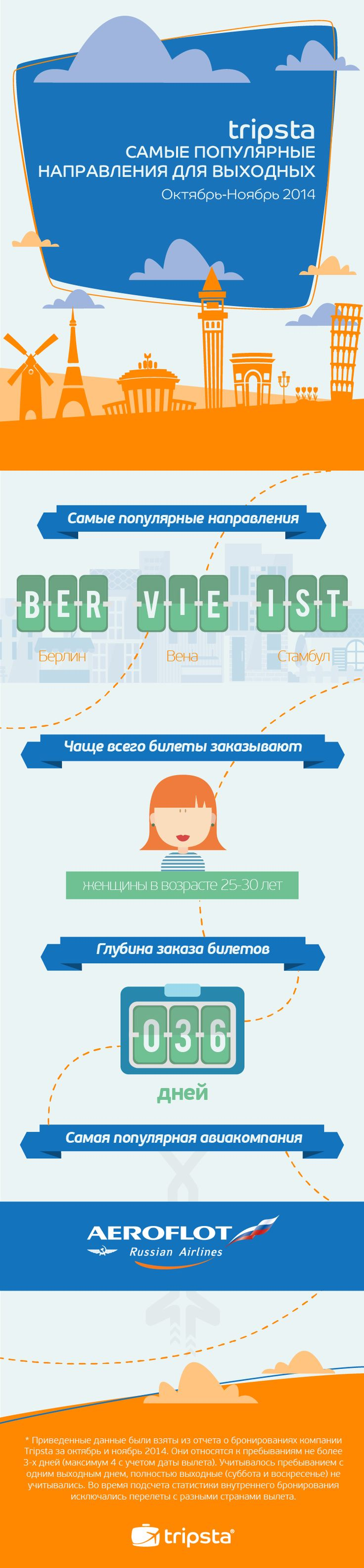 City Break Trends for Russians by Tripsta.ru #infographic #tripsta #trends #citybreaks