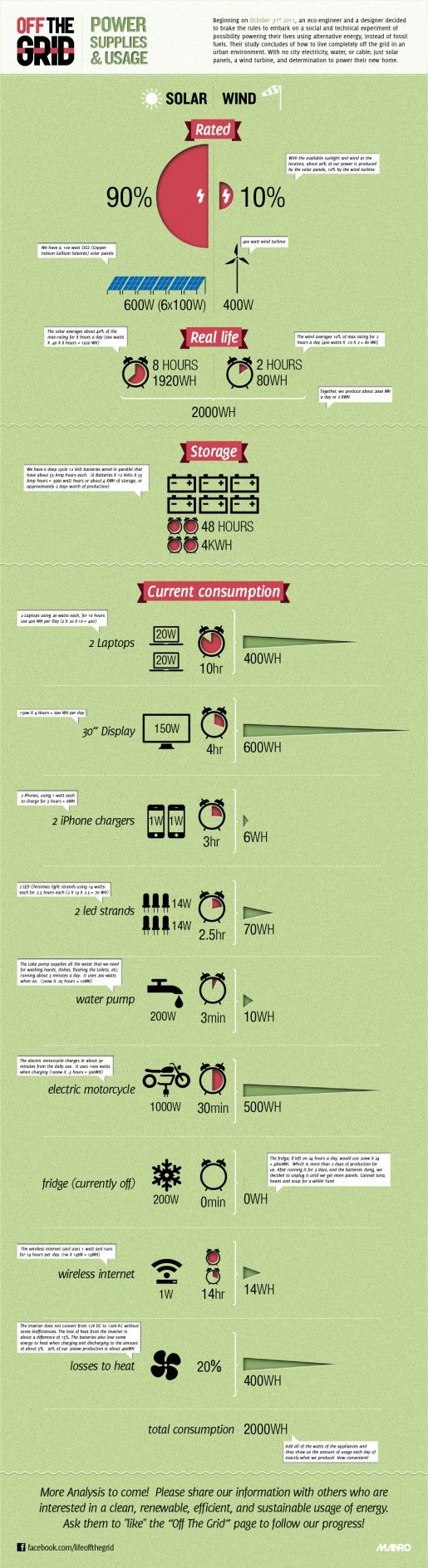 Living OFF-THE-GRID Infographic