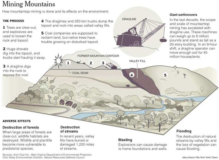 mountaintop removal diagram - Google Search Novel by AJ Wardle - dragline operator sample resume