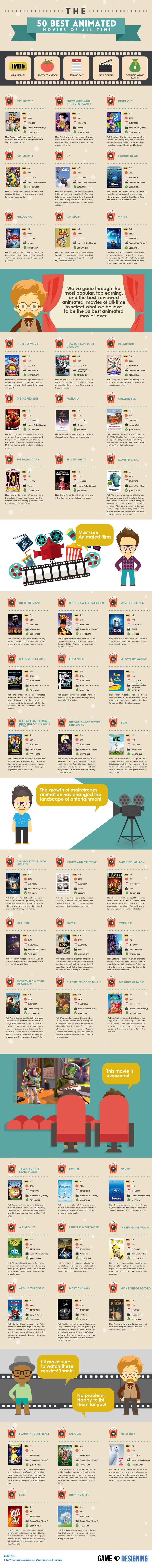 The Top Animated Movies of All Time #infographic #Movies