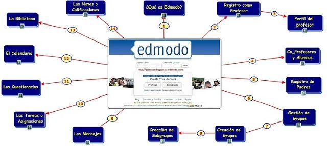Un entorno virtual de aprendizaje es un espacio con accesos restringidos que permite organizar una red de interacción educativa entre el grupo de alumnos y el profesor. Una de las herramientas de este tipo más utilizadas es sin duda la plataforma Moodle.