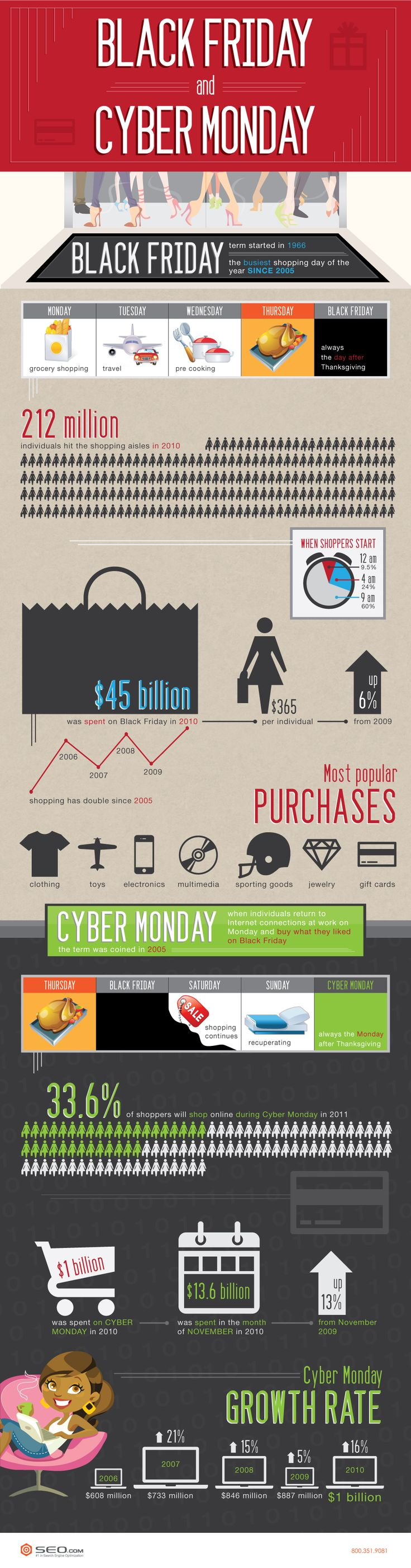 Black Friday and Cyber Monday: A Quick Look at the Busiest Days of the Year for Retail Sales #blackfriday #cybermonday #ecommerce