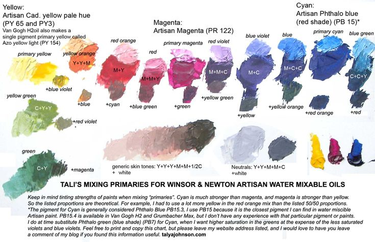 Best Method For Skin With Oil Paints
