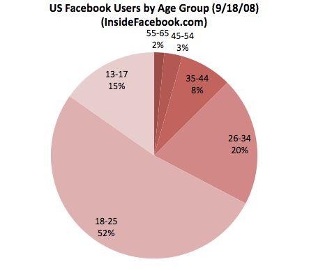 Facebook user data from 2008 (scheduled via http://www.tailwindapp.com?utm_source=pinterest&utm_medium=twpin&utm_content=post139876865&utm_campaign=scheduler_attribution)