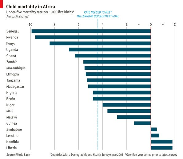 Good news from Africa      Africa is experiencing some of the biggest falls in child mortality ever seen