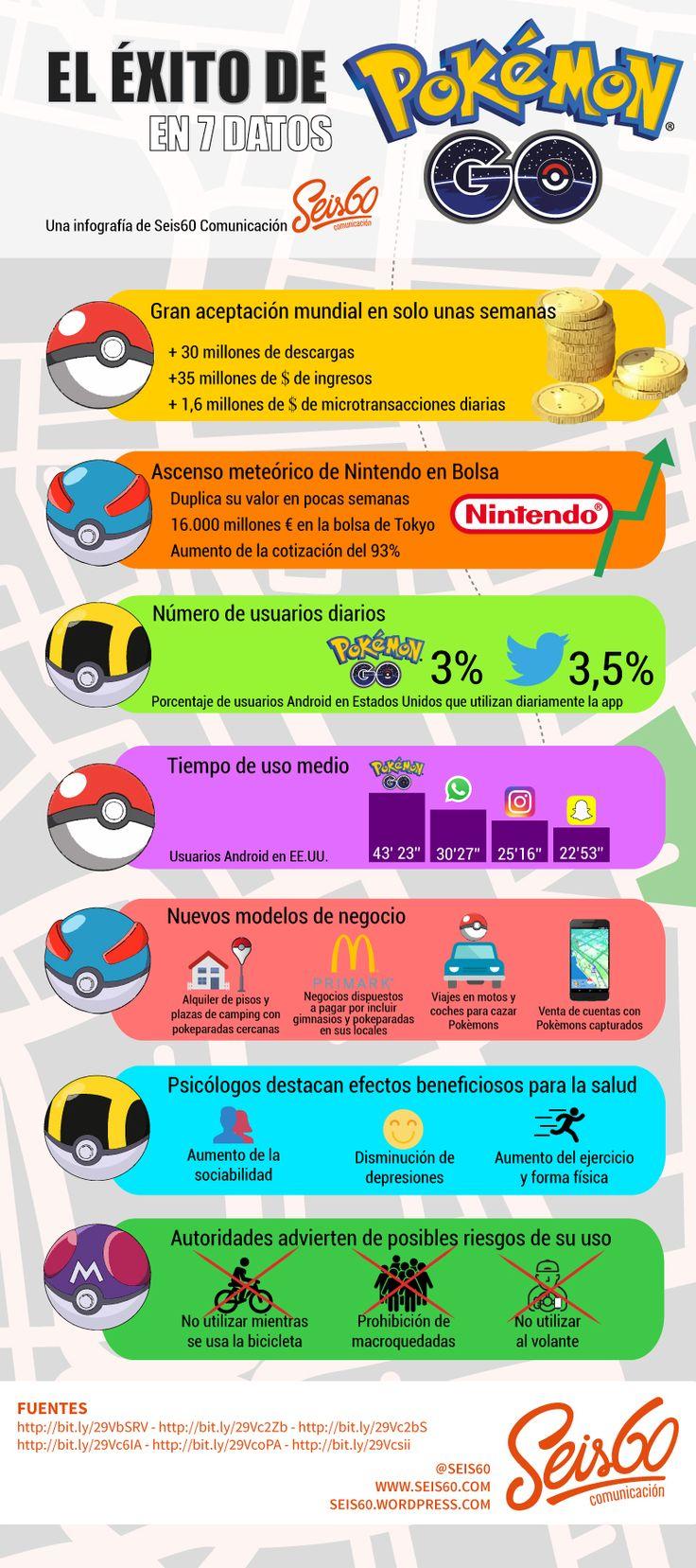 El éxito de Pokemon Go en 7 datos #infografia #infographic   TICs y Formación