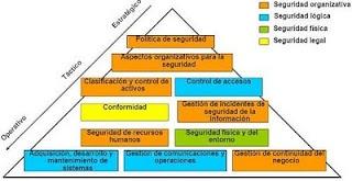 La importancia de la Gestión en la Seguridad de la Información | La Seguridad como Proceso.