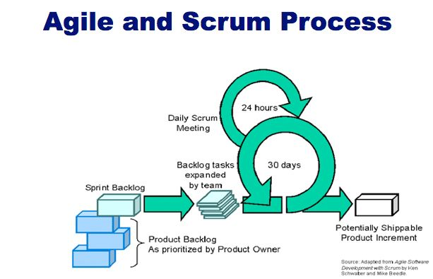 quality assurance in agile software development Rpannone@webeagilelcom page 1 of 5 the role of quality assurance in the world of agile and scrum recently i was asked does the role of a quality assurance have a place in agile software assurance might take shape in an agile software development.