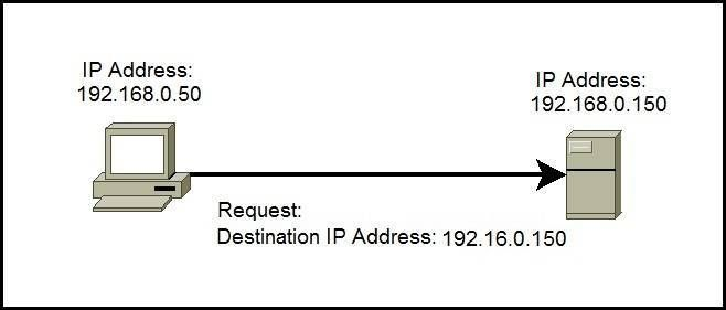 Whats my IP address? Check through an online tool: whatsmyipaddress.net. It is the easiest way to find your IP Address, Hostname, Location, Ping and Traceroute.