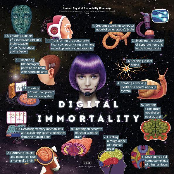 Roadmap to Immortality: Genetic, Regenerative Medicine, and Digital