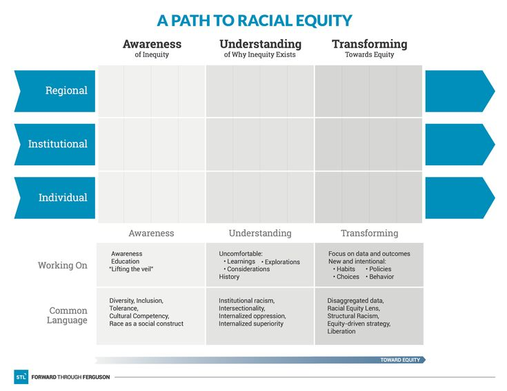 Racial Equity Is A State In Which Race No Longer Predicts Outcomes Achieving Racial Equity Is The Mission Of Forward Through Fergu Equity Racial Understanding