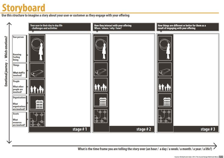 Storyboard Template. Use this structure to gain a sense of what is involved in using a service, or set of related services, from beginning to end. The method provides a way of focusing on the user's experience by developing a human narrative. It also helps participants to understand the gaps and overlaps which might exist between different providers.    http://www.lucykimbell.com/stuff/Fieldstudio_SocialDesignMethodsMenu.pdf#page=28