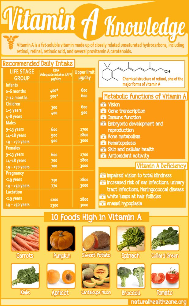 Amazing Facts About Vitamin A ►► http://www.herbs-info.com/blog/amazing-facts-about-vitamin-a/?i=p