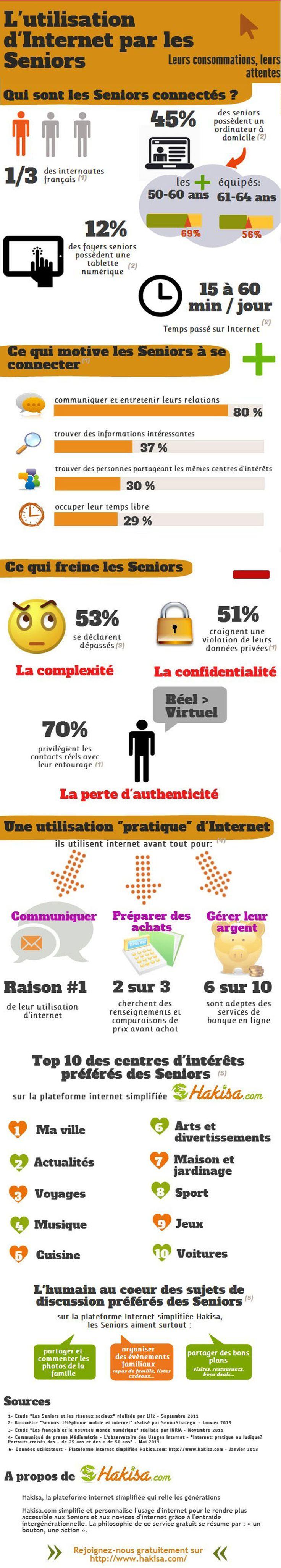 [Infographie] L'utilisation d'Internet par les Seniors   Le Blog Hakisa