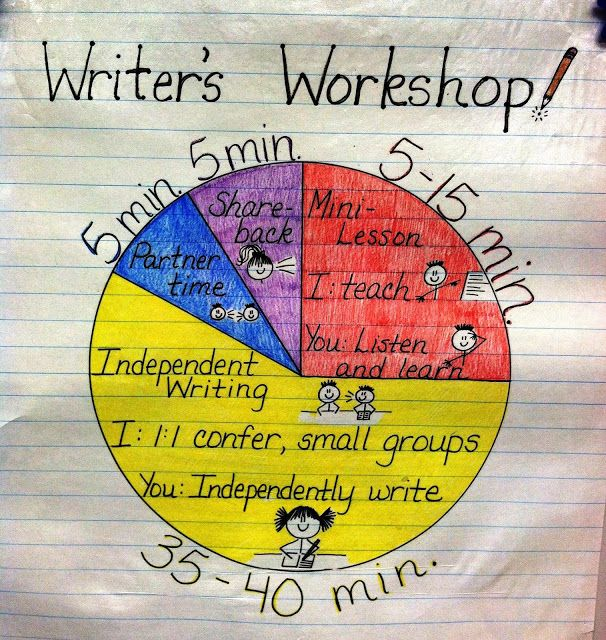 The article is about Writer's Workshop, but I like the idea of using a pie chart to visualize how each lesson is broken up into indivdual activities